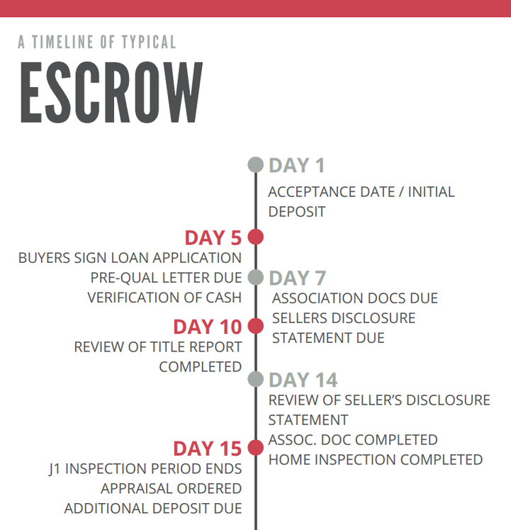 Graphic for 'A timeline of typical Escrow' featured on ArgHawaii.com of Aloha Realty Group LLC, Buyer's Checklist